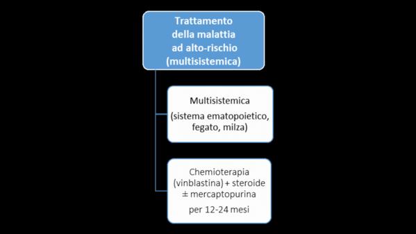 Istiocitosi a cellule di Langerhans del bambino e dell'adolescente