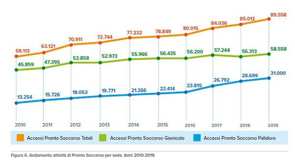 Oltre 2 milioni di prestazioni ambulatoriali, 32mila interventi e 29mila ricoveri